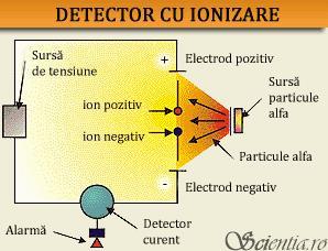 senzori ionizare